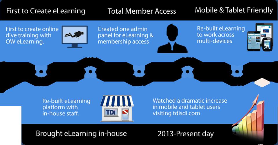 eLearning Timeline SDI TDI ERDI