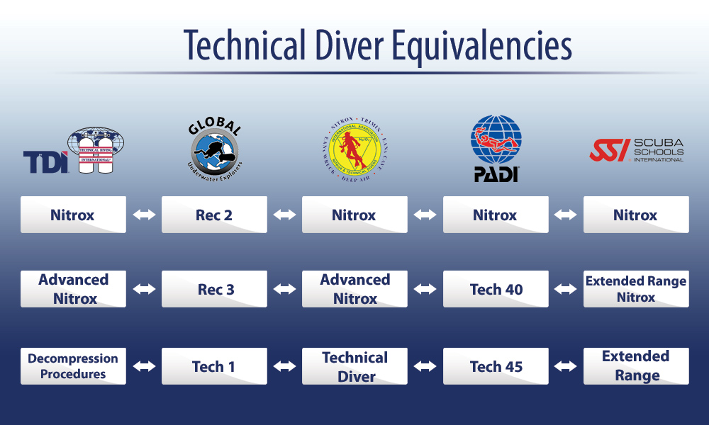 Tdi Equivalent Ratings With Other Scuba Diving Agencies Sdi Tdi